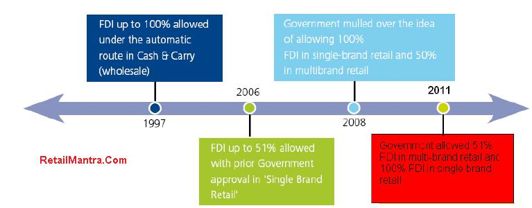 thesis on fdi in retail In spite of this, fdi into multi-brand retailing remains partially  the findings of  this thesis on the topic 'fdi in retail sector: the case of india'.