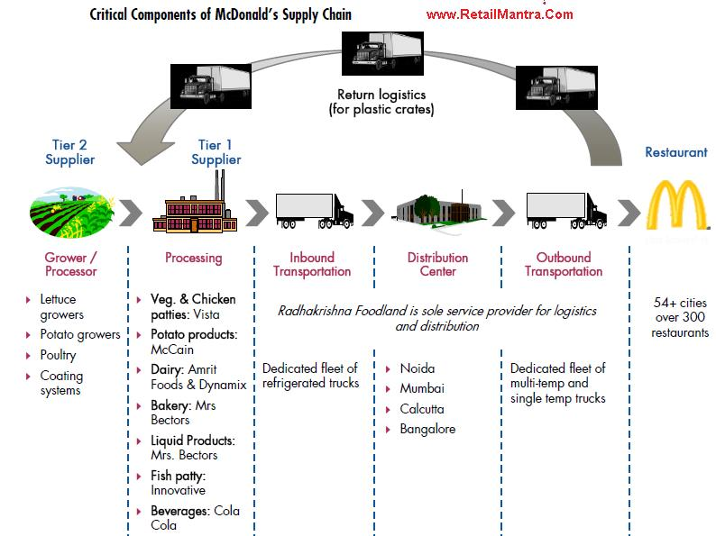 Components of mcDonalds Supply Chain