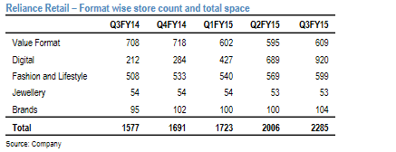 Reliance Retail Store Count