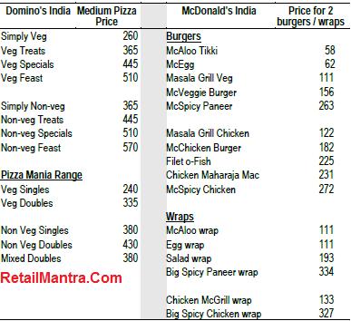 pizza price in india